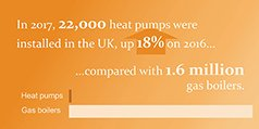 In 2017, 22,000 heat pumps were installed in the UK, up 18% on 2016... compared with 1.6 million gas boilers.