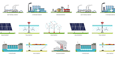 Drawings of different types of energy generation