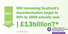 Will increasing Scotland's decarbonisation target to 90% by 2050 actually cost £13billion?