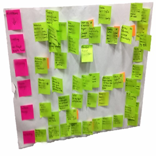 Lots of post-its on a wall