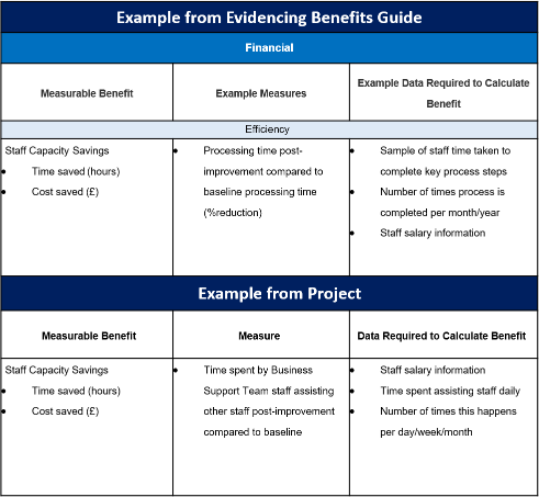 Example of a Measurable benefits Reference Table