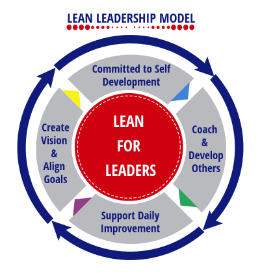 Image of model for becoming a Lean Leader