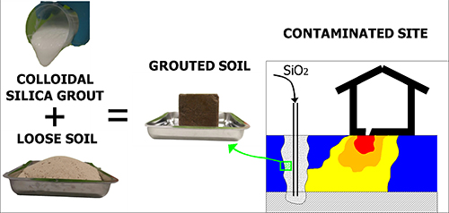 Injecting ground barriers using colloidal silica