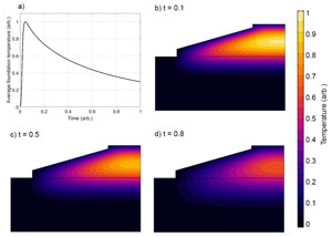 Thermal modelling of wind turbine foundation curing