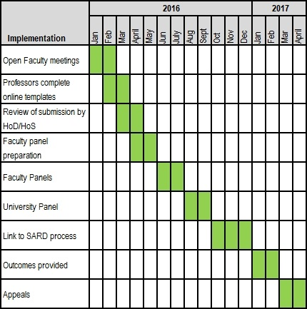 Professorial Zoning Timetable 2016-17