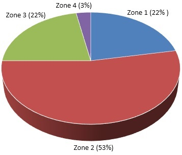 Prof Zoning Distribution Chart